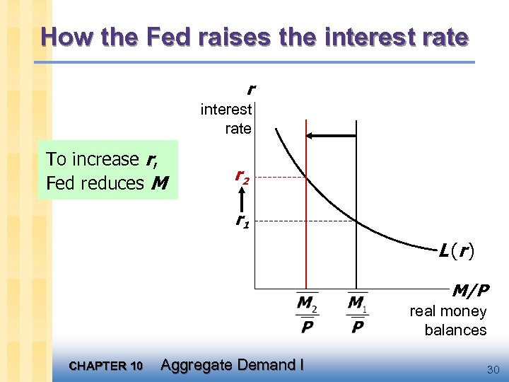 How the Fed raises the interest rate r interest rate To increase r, Fed