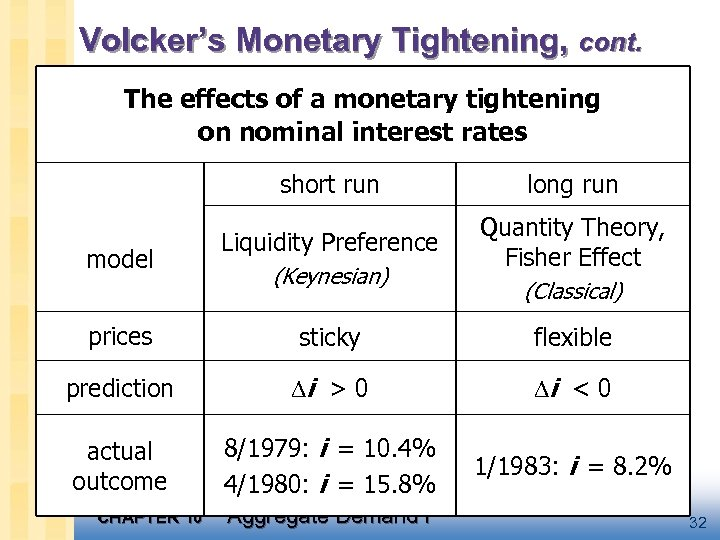 Volcker's Monetary Tightening, cont. The effects of a monetary tightening on nominal interest rates