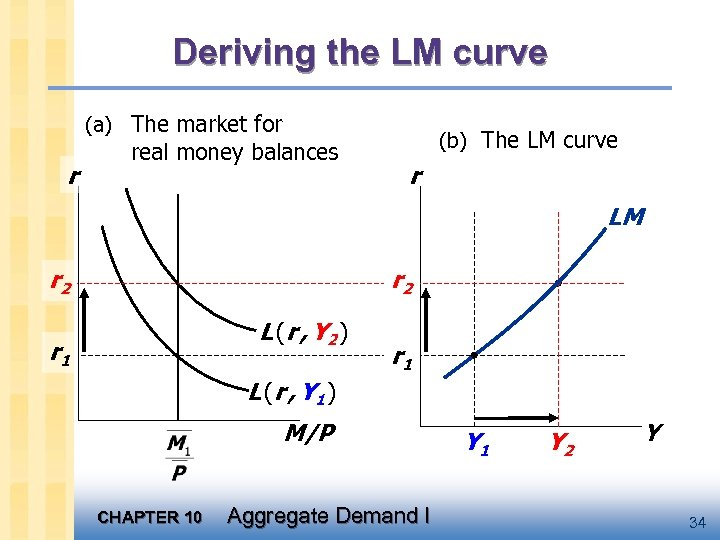 Deriving the LM curve (a) The market for r real money balances (b) The