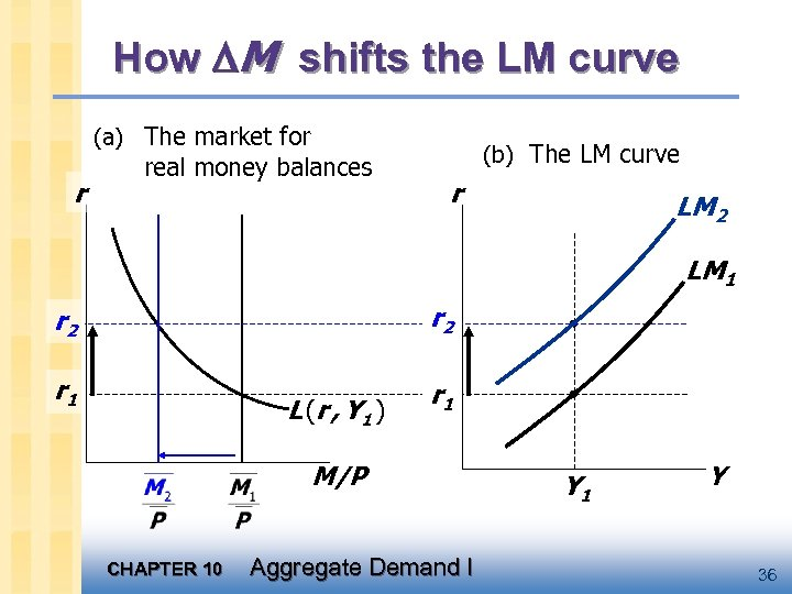 How M shifts the LM curve (a) The market for r real money balances