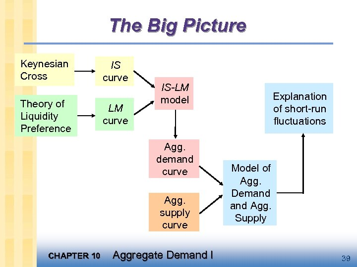 The Big Picture Keynesian Cross Theory of Liquidity Preference IS curve LM curve IS-LM