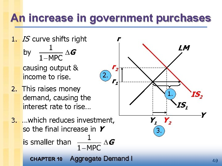 An increase in government purchases r 1. IS curve shifts right causing output &