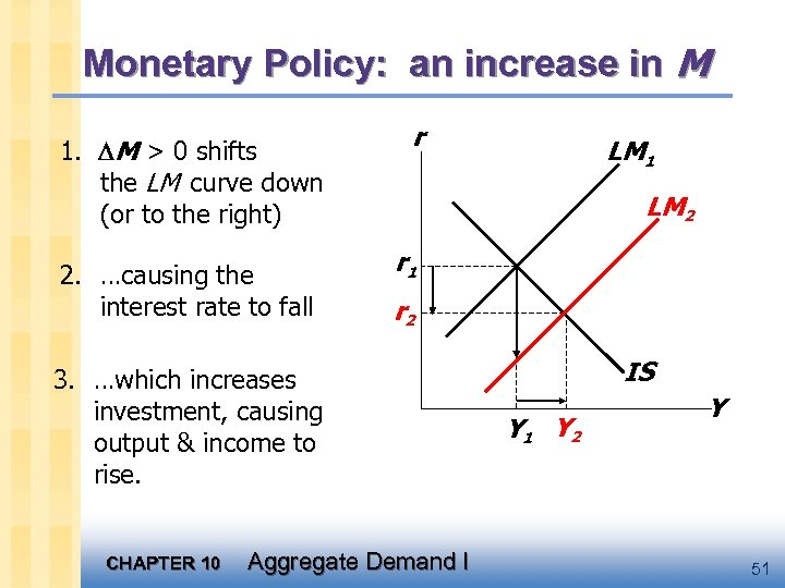 Monetary Policy: an increase in M 1. M > 0 shifts the LM curve