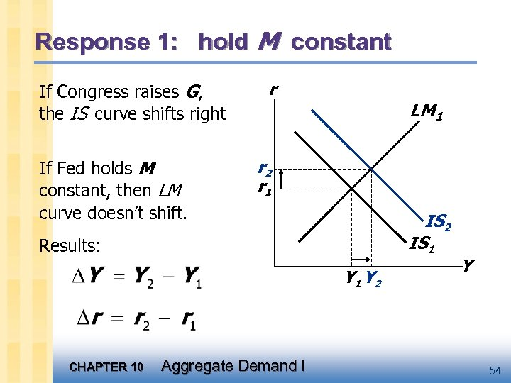 Response 1: hold M constant If Congress raises G, the IS curve shifts right