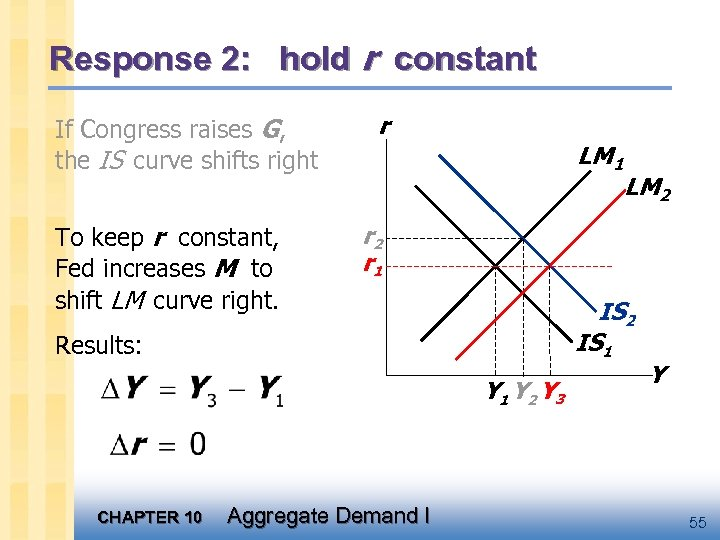 Response 2: hold r constant If Congress raises G, the IS curve shifts right