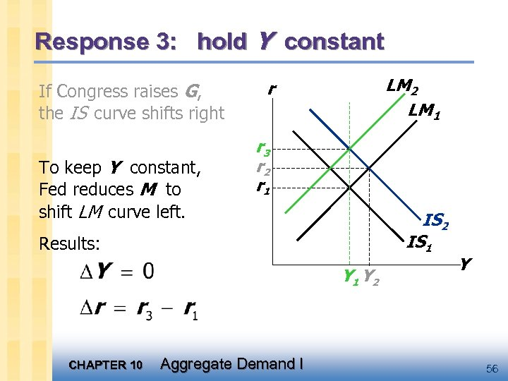 Response 3: hold Y constant If Congress raises G, the IS curve shifts right