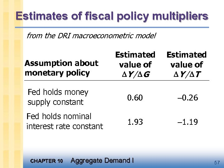 Estimates of fiscal policy multipliers from the DRI macroeconometric model Estimated value of Y