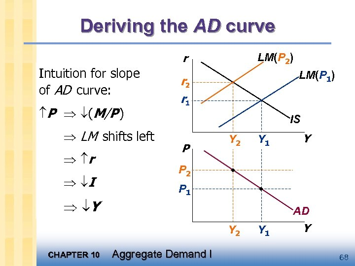 Deriving the AD curve r Intuition for slope of AD curve: P (M/P )
