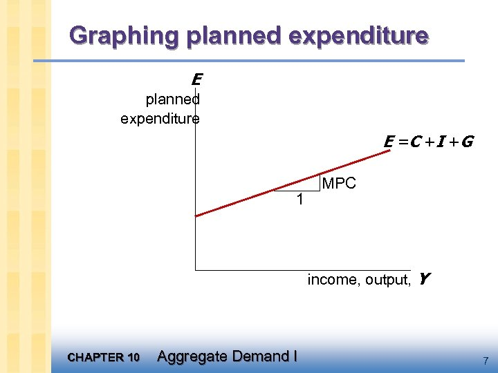 Graphing planned expenditure E = C +I +G 1 MPC income, output, Y CHAPTER