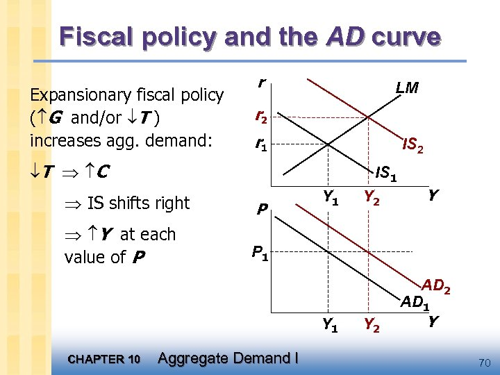Fiscal policy and the AD curve Expansionary fiscal policy ( G and/or T )
