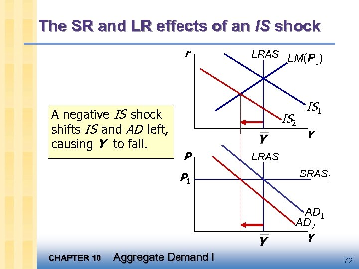 The SR and LR effects of an IS shock r A negative IS shock
