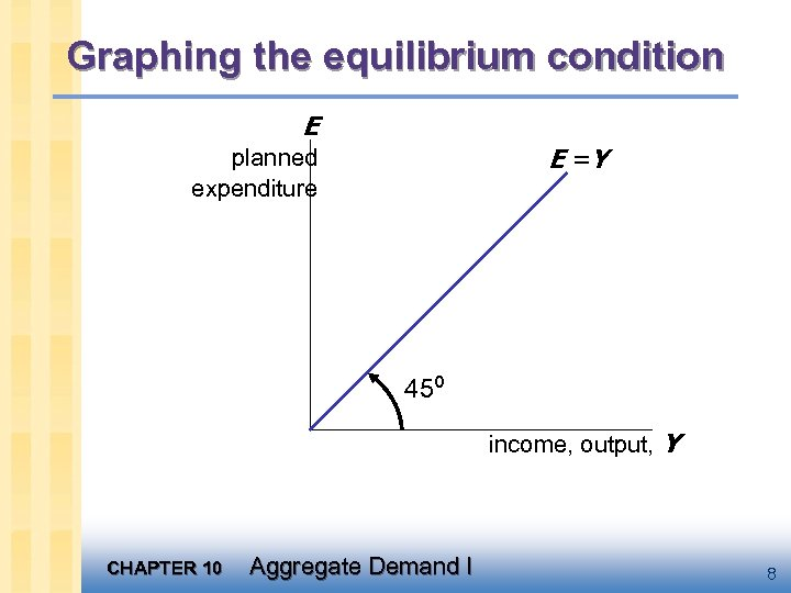 Graphing the equilibrium condition E E =Y planned expenditure 45º income, output, Y CHAPTER