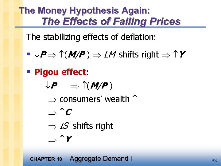 The Money Hypothesis Again: The Effects of Falling Prices The stabilizing effects of deflation: