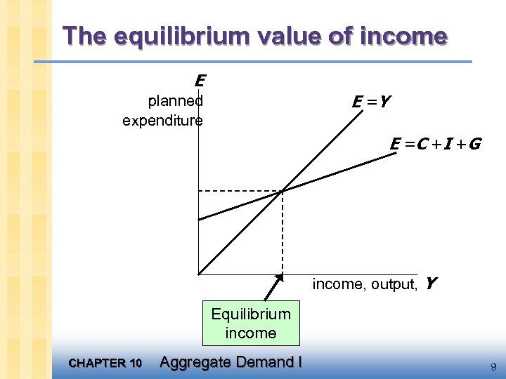 The equilibrium value of income E E =Y planned expenditure E = C +I