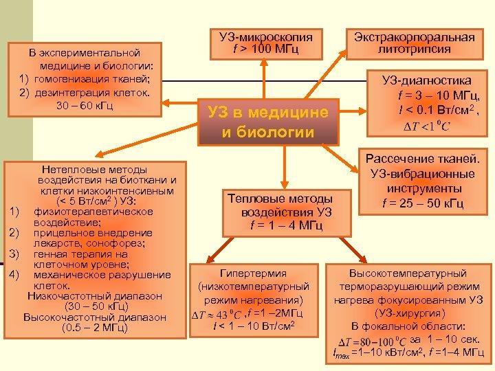 В экспериментальной медицине и биологии: 1) гомогенизация тканей; 2) дезинтеграция клеток. 30 – 60