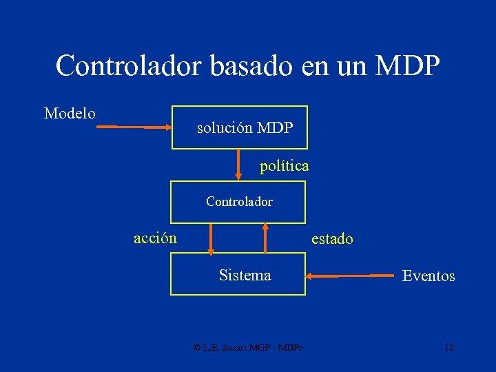 Controlador basado en un MDP Modelo solución MDP política Controlador acción estado Sistema ©