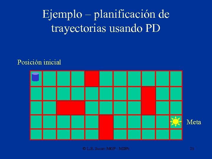 Ejemplo – planificación de trayectorias usando PD Posición inicial Meta © L. E. Sucar:
