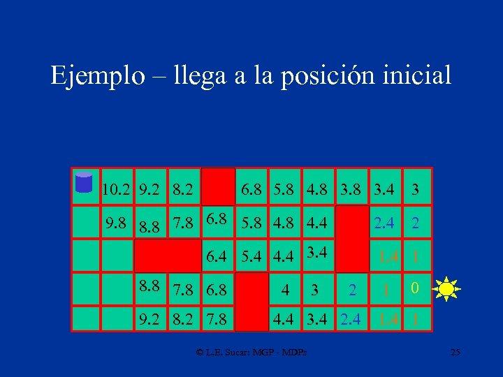 Ejemplo – llega a la posición inicial 10. 2 9. 2 8. 2 6.