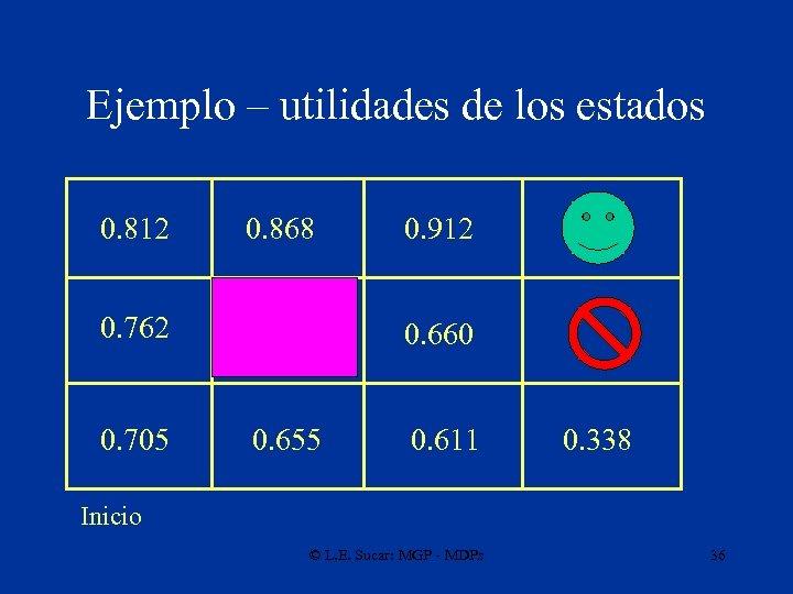Ejemplo – utilidades de los estados 0. 812 0. 868 0. 762 0. 705