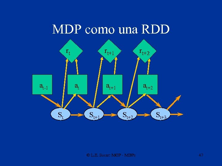 MDP como una RDD rt at-1 rt+1 at St rt+2 at+1 St+1 at+2 St+2