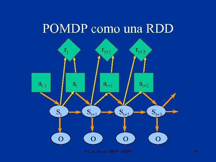 POMDP como una RDD rt at-1 rt+1 at rt+2 at+1 at+2 St St+1 St+2