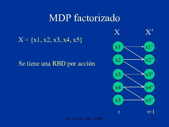 MDP factorizado x 1' x 2' x 3' x 4' x 5 Se tiene