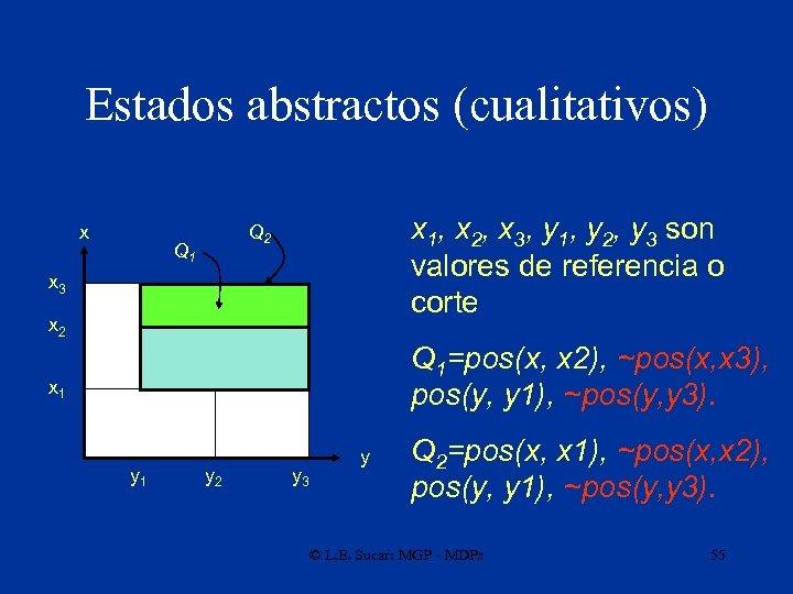 Estados abstractos (cualitativos) x x 1, x 2, x 3, y 1, y 2,