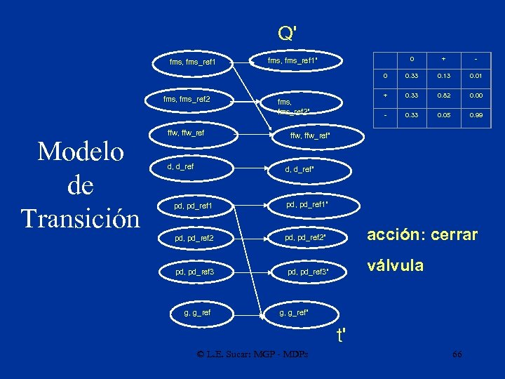 Q' fms, fms_ref 1 fms, fms_ref 2 Modelo de Transición ffw, ffw_ref d, d_ref