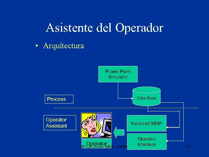 Asistente del Operador • Arquitectura Power Plant Simulator Process Data Base Operator Assistant Factored