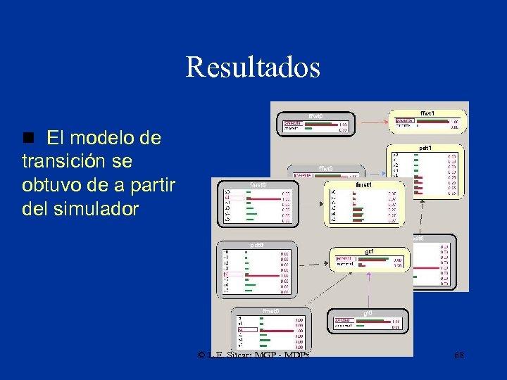 Resultados n El modelo de transición se obtuvo de a partir del simulador ©