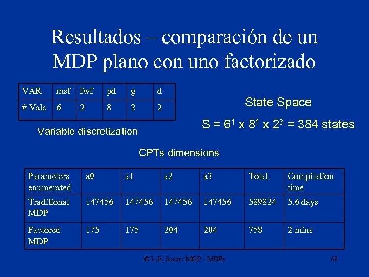 Resultados – comparación de un MDP plano con uno factorizado VAR msf fwf pd