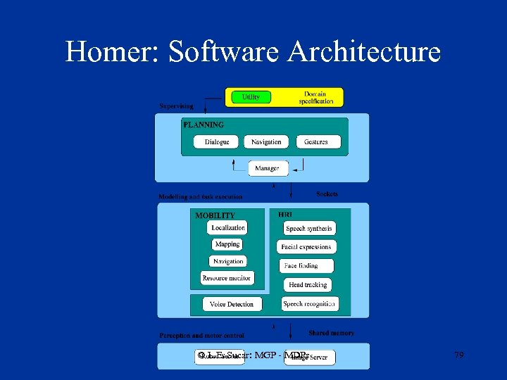 Homer: Software Architecture © L. E. Sucar: MGP - MDPs 79