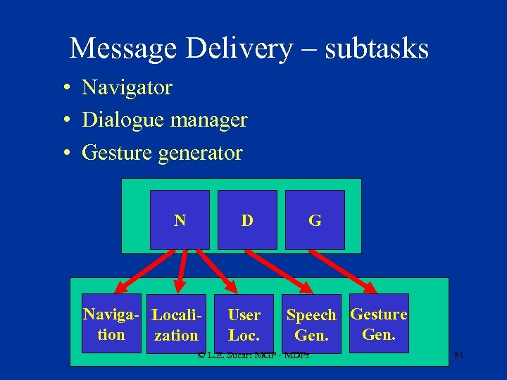 Message Delivery – subtasks • Navigator • Dialogue manager • Gesture generator N D