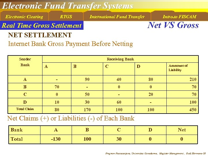 Electronic Fund Transfer Systems Electronic Clearing RTGS International Fund Transfer Net VS Gross Real