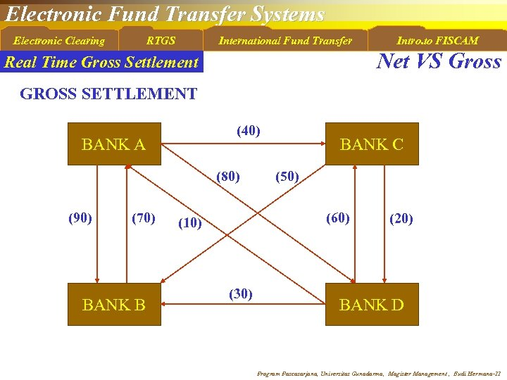Electronic Fund Transfer Systems Electronic Clearing RTGS International Fund Transfer Intro. to FISCAM Net