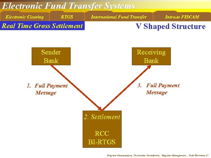 Electronic Fund Transfer Systems Electronic Clearing RTGS International Fund Transfer Intro. to FISCAM V