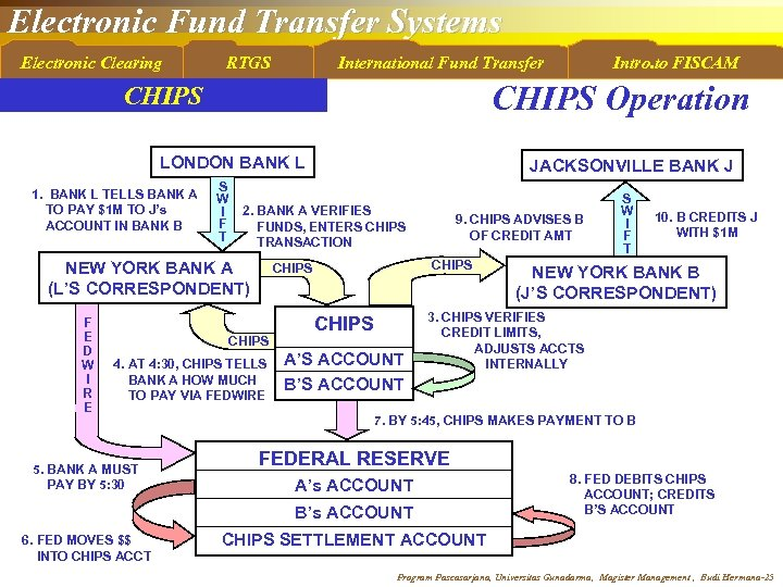 Electronic Fund Transfer Systems Electronic Clearing RTGS International Fund Transfer CHIPS Operation CHIPS LONDON
