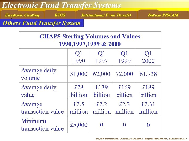 Electronic Fund Transfer Systems Electronic Clearing • RTGS International Fund Transfer Intro. to FISCAM