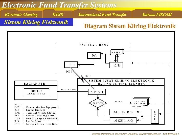 Electronic Fund Transfer Systems Electronic Clearing RTGS Sistem Kliring Elektronik International Fund Transfer Intro.