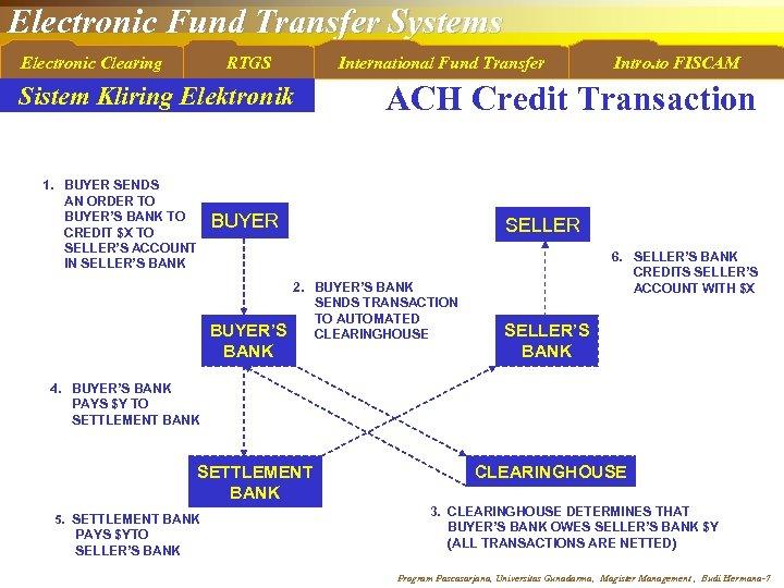 Electronic Fund Transfer Systems Electronic Clearing RTGS International Fund Transfer Sistem Kliring Elektronik 1.