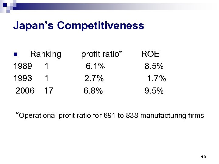 Japan's Competitiveness Ranking 1989 1 1993 1 2006 17 n profit ratio* 6. 1%