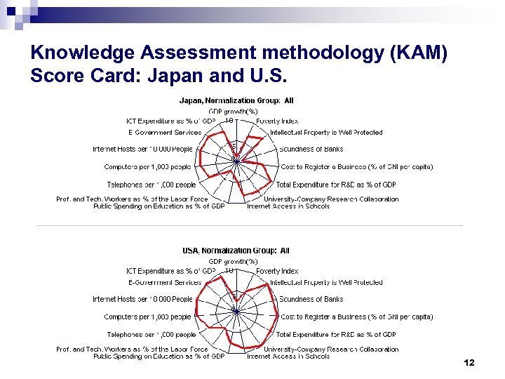 Knowledge Assessment methodology (KAM) Score Card: Japan and U. S. 12