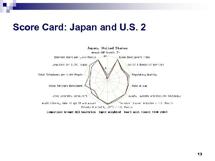 Score Card: Japan and U. S. 2 13