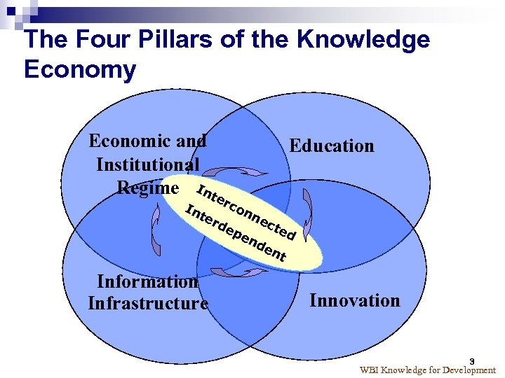 The Four Pillars of the Knowledge Economy Economic and Institutional Regime Inte In rco