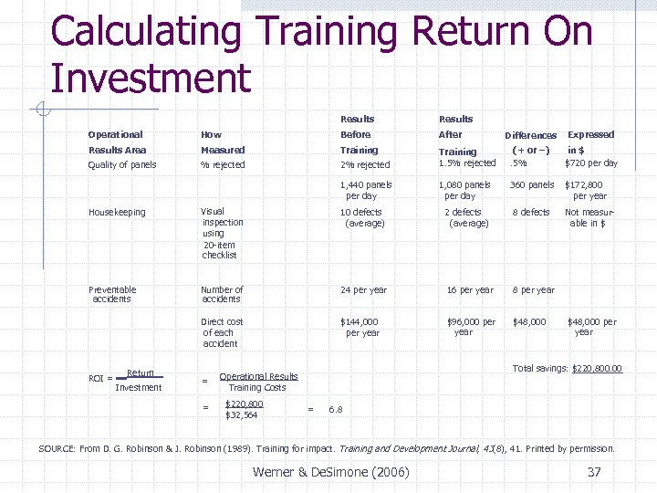 Calculating Training Return On Investment Results Operational How Before After Results Area Measured Training