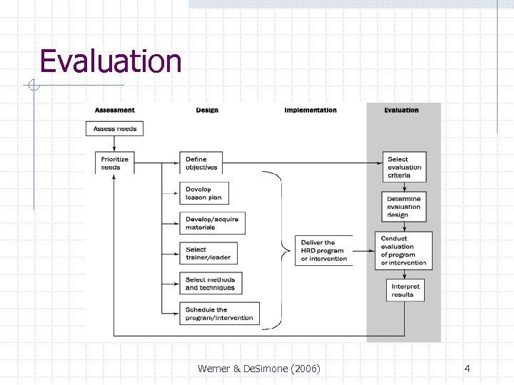 Evaluation Werner & De. Simone (2006) 4