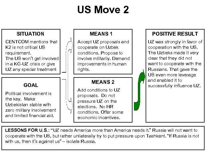 US Move 2 SITUATION CENTCOM mentions that K 2 is not critical US requirement.