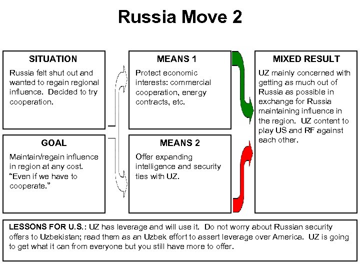 Russia Move 2 SITUATION Russia felt shut out and wanted to regain regional influence.