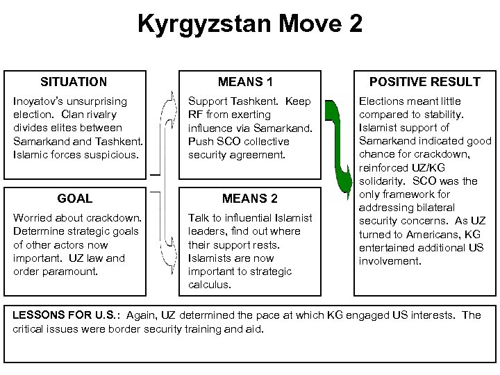 Kyrgyzstan Move 2 SITUATION Inoyatov's unsurprising election. Clan rivalry divides elites between Samarkand Tashkent.