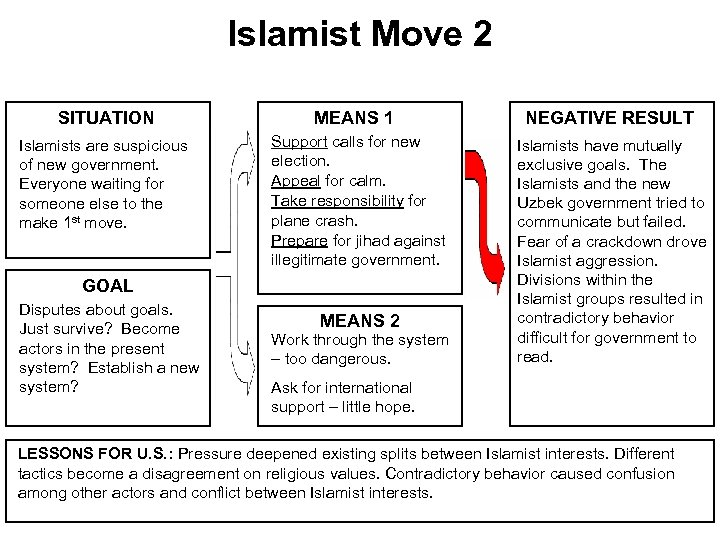 Islamist Move 2 SITUATION MEANS 1 NEGATIVE RESULT Islamists are suspicious of new government.